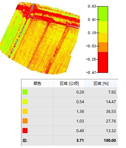无人机搭载多光谱相机在植被监测中的应用