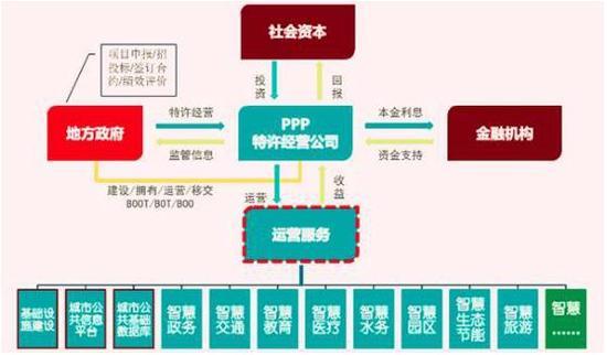 智慧城市PPP项目中的SPV究竟是什么?