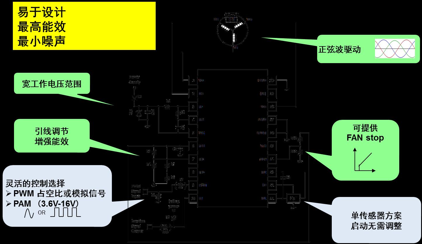 适用于家电、游戏机、计算设备和汽车的电机驱动方案