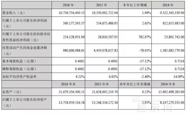 天马2016年净利润2.54亿元 同比增长超7倍
