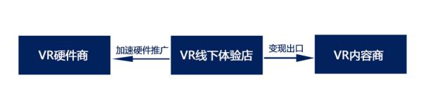 VR遭遇寒冬之后 为何UCVR仍完成了3000万的A轮融资?