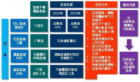 进口芯片花费超石油 中国半导体产业现状剖析