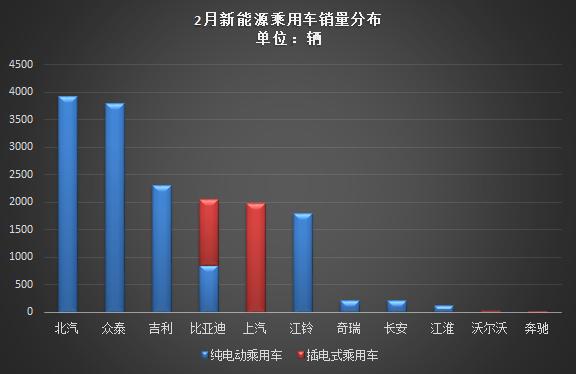 乘联会:2月新能源乘用车销售1.65万辆,环比增长205%