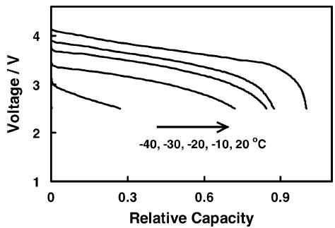 是什么影响了锂离子动力电池在高低温度下的性能表现?