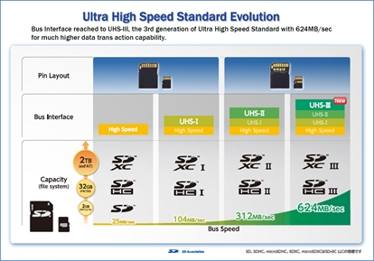 SD卡三大新标准梳理:UHS-III、A2、LV代表什么