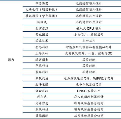 整理和收集了一些物联网产业链的资料,主要是A股上市公司