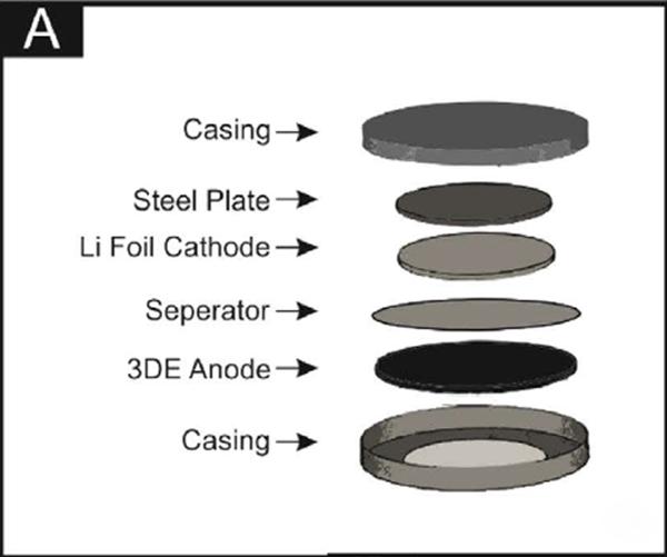 中英高校联合研究新成果:3D打印石墨烯基充电电池