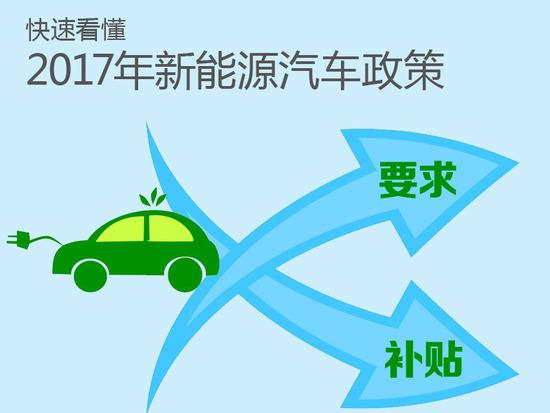 2017年最新新能源购车指南-北京地区篇