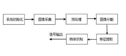 车载摄像系统之精选电路参考设计