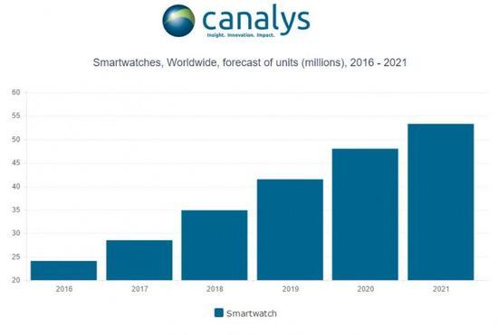 今年智能手表销量预增18% 传统手表行业面临困境