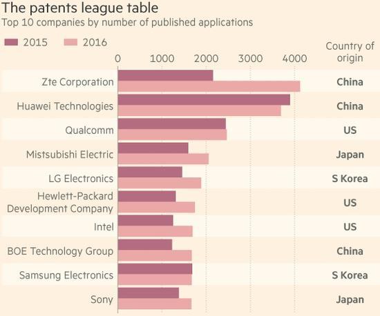 中兴、华为是国际专利增长背后的推手