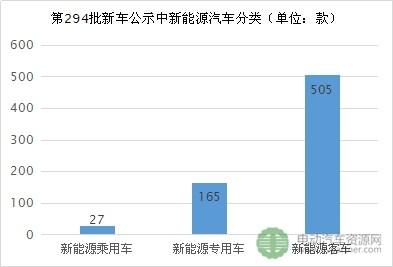 """2017年市场展望篇——二季度真的是新能源客车""""春天""""吗?"""
