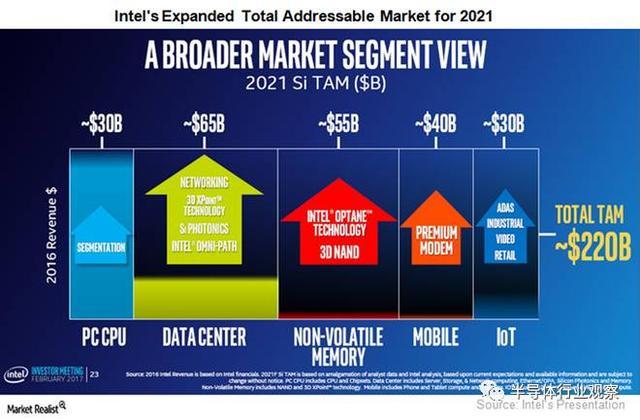 全面转型的Intel还能再造辉煌吗?