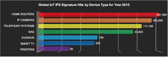 全球受攻击的IoT设备呈指数级增长