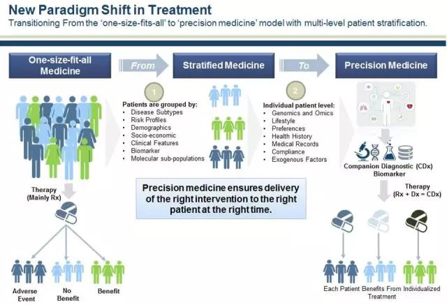 精准医学不再只关注癌症:五大趋势将重塑医疗服务