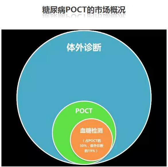 【盘点】糖尿病POCT市场及全球创新公司
