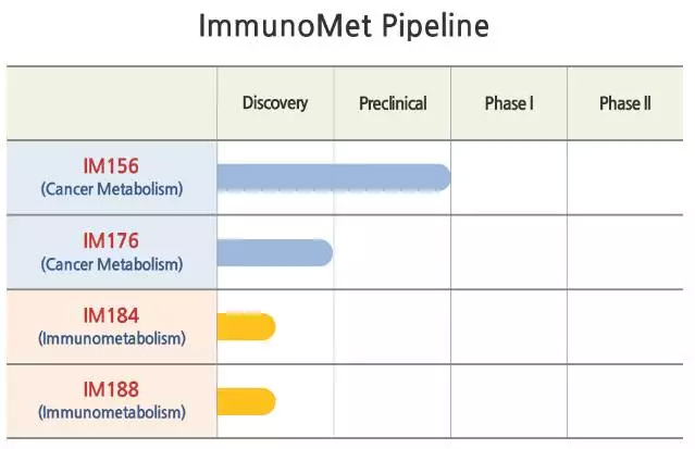 ImmunoMet打造抗癌代谢疗法:完成500万美元B轮融资
