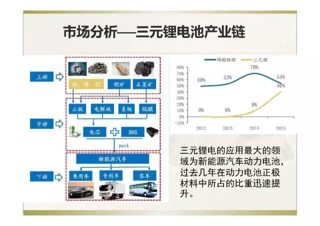 应用于新能源领域的高镍三元材料