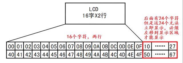 C51单片机编程技巧:LCD1602编程经验分享
