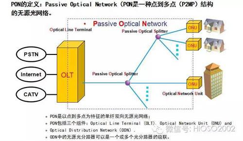 EPON技术在视频监控中的应用