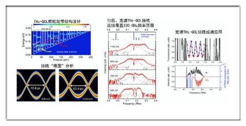 频梳成谱技术获突破 有望提高光谱仪成谱分辨率