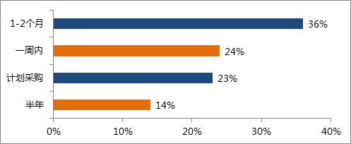2016年度仪器买家行为分析:仪器采购大单都去哪了?