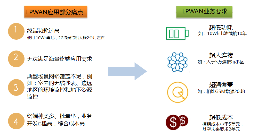 美格智能NB-IOT物联网模块SLM150即将发布,布局全球物联网市场
