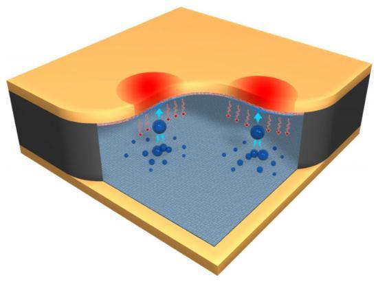 科学家提出用弹跳水滴给CPU散热新机制