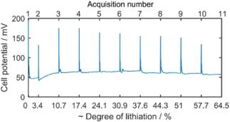 4D技术如何让锂电池充放电过程微观可视化