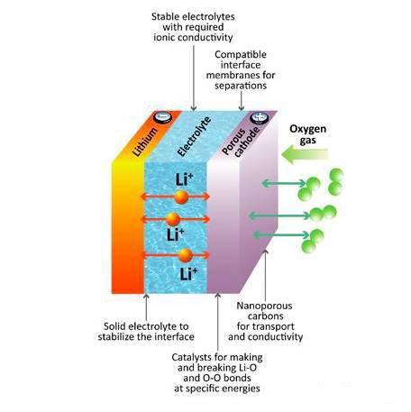 环境透射电镜揭示锂氧电池的反应机理