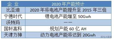2020年中国锂电池将占全球产能60%以上 谁能独领风骚?