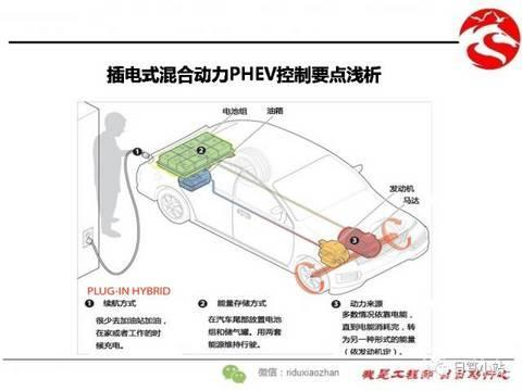 插电式混合动力PHEV控制要点浅析