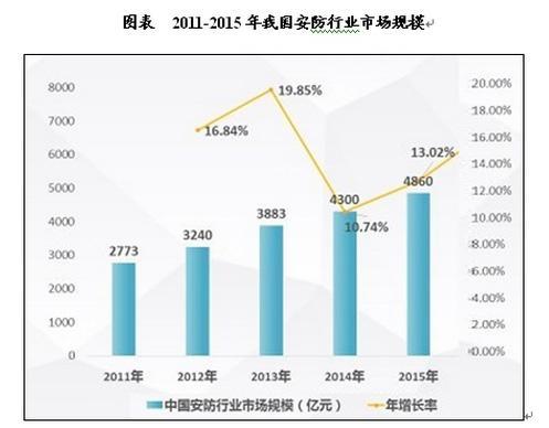 中国安防行业市场现状及投资研究报告