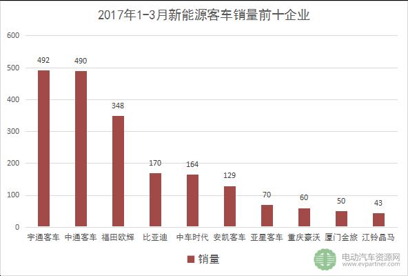 2017年3月新能源客车销售1571辆 公交车销量爆表