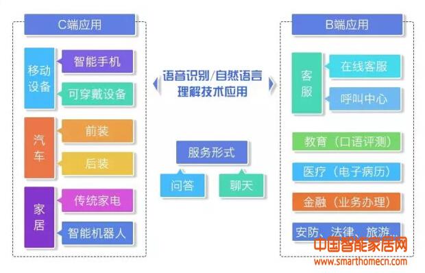 一文读懂中国智能语音产业格局与趋势