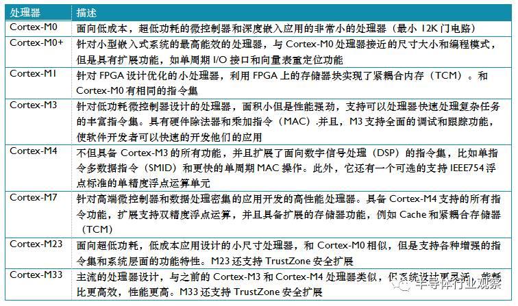 【干货】ARM Cortex-M系列处理器产品特性、调试和性能比较