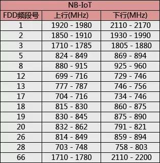 常见物联网技术分类和其对应频率