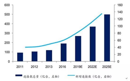 2017年中国物联网行业发展现状分析