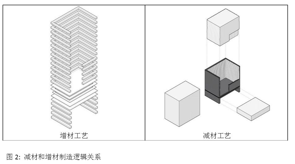 解析3D打印建筑技术和干混砂浆行业