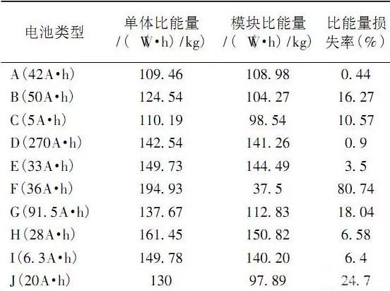 国内外动力电池对比测试分析