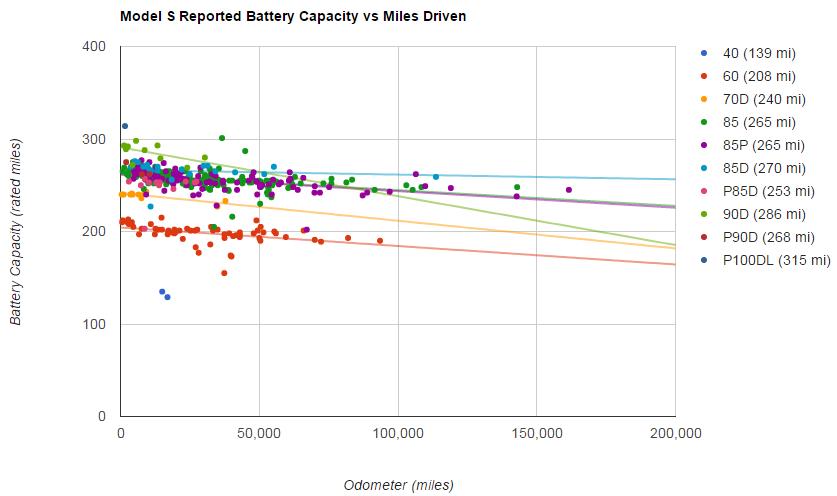 特斯拉电动汽车续驶里程和电池衰减解析(一)