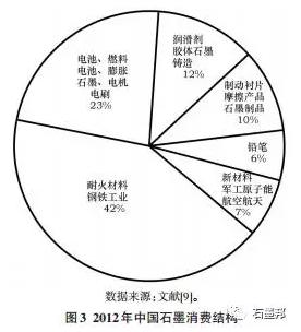 中国天然石墨未来需求与发展展望
