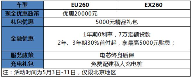 12万上下的紧凑级纯电动车哪款更值得买?