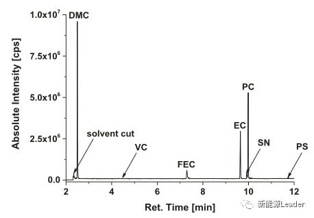 详解:锂电池老化过程中分解产物