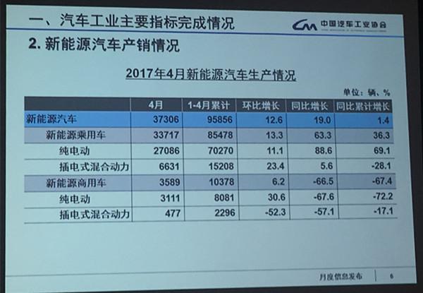 中汽协:4月新能源汽车销量超过3.4万辆,环比增长10.2%
