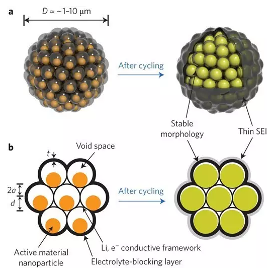 多孔石墨烯电极技术取得重要进展