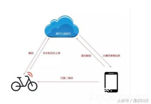 华为物联网芯片已全面拿下共享单车市场