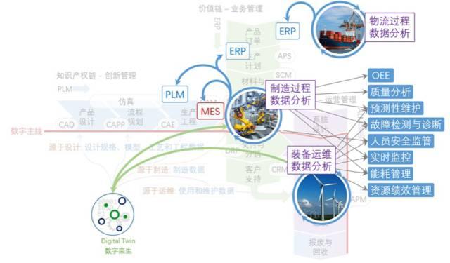 IT与OT的终极融合 | 《论工业互联网与智能制造》(下篇)