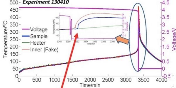 动力电池安全智能系统实例分析及建议