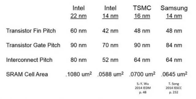 三星台积电制程工艺已领先Intel?真相并非如此!